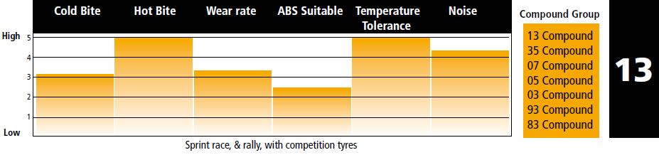 Performance Friction 13 compound description